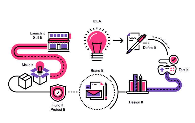 Fabricando idéias